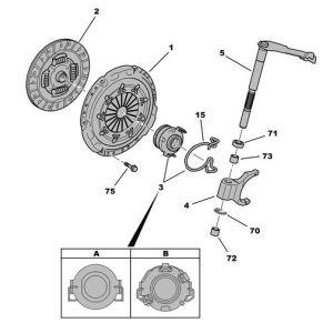 C1 II / 108 (1.0Vti) Koppelingset